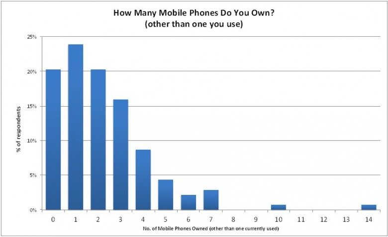 Mobile Phone Ownership Survey Results