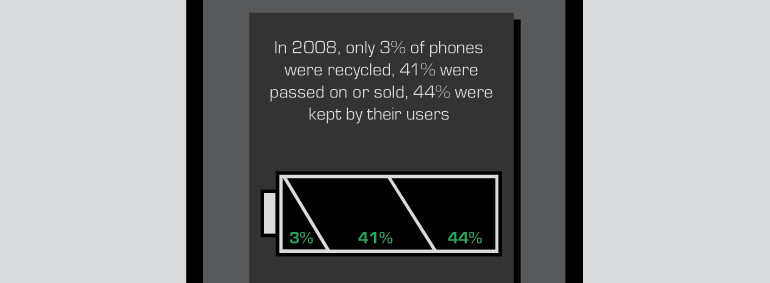 In 2008, only 3% of phones were recycled, though 41% were passed on or sold. 44% were kept by their users.