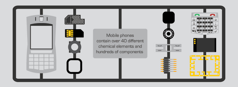 Mobile phones contain over 40 different chemical elements and hundreds of components.