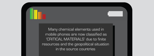 Many chemical elements used in mobile phones are now classified as 'CRITICAL MATERIALS' due to finite resources and geopolitical situations in the source countries.